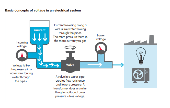 how voltage works in an electrical system