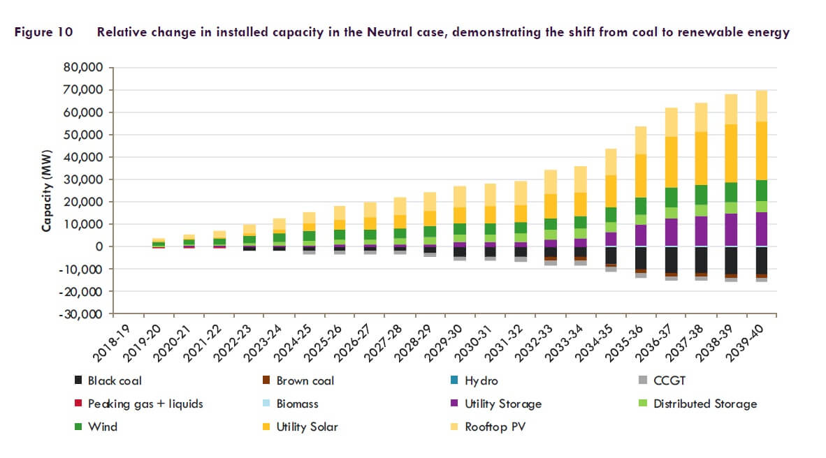 Relative change in installed capacity in the Neutral case, demonstrating the shift from coal to renewable energy