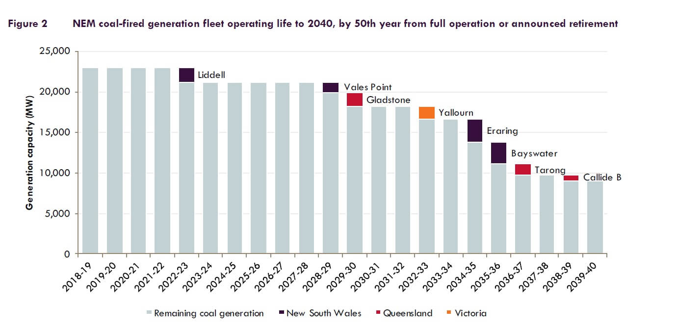 Graph showing NEM coal-fired generation fleet operating life to 2040, by 50th year from full operation or announced retirement