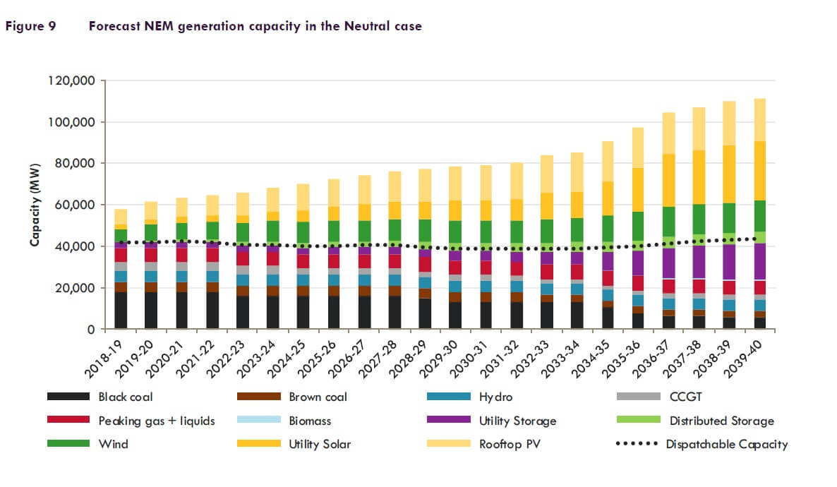 Graph showing forecast NEM generation capacity in the Neutral Case