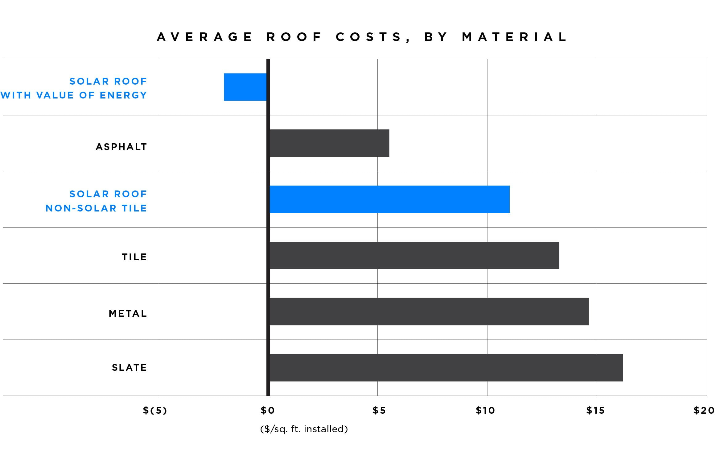 Average roof costs (including Tesla's solar and non-solar roof tiles)