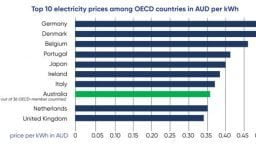 Top 10 ranking of OECD countries according to electricity prices, March 2019