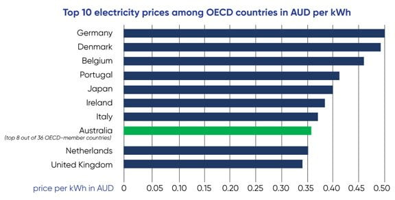 Electricity Prices In Australia Where Are We At In 2019