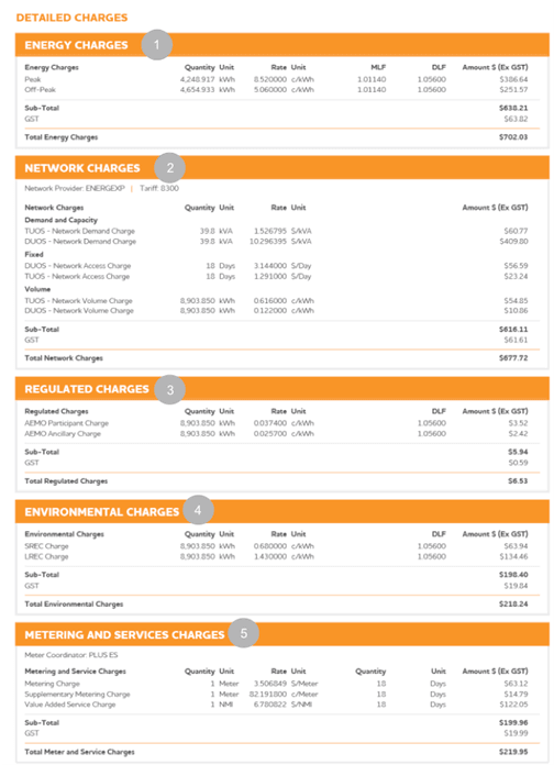 How energy bills are calculated - Parts of Electric Bill