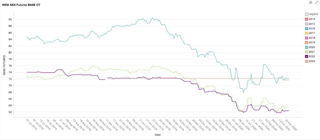 NSW Futures Prices February 2020
