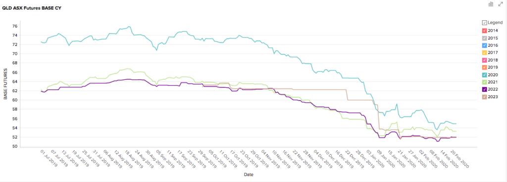 Queensland Futures Prices February 2020