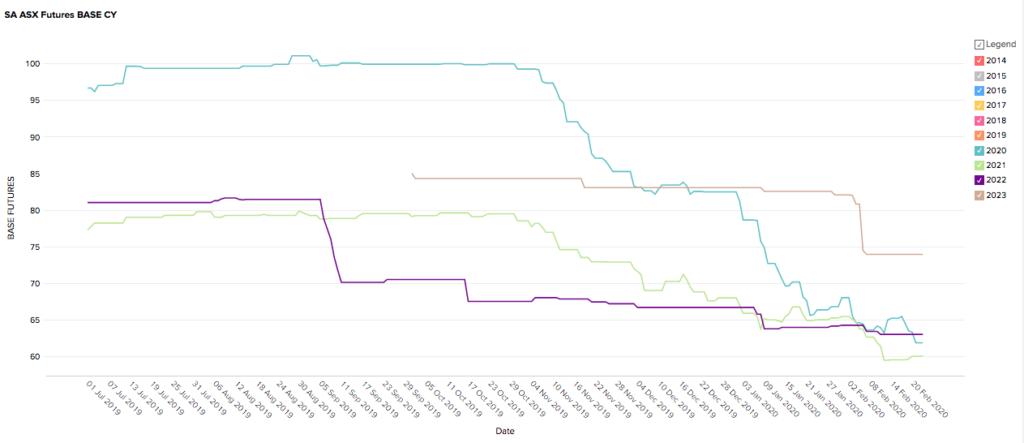 South Australia (SA) Futures Prices - February 2020