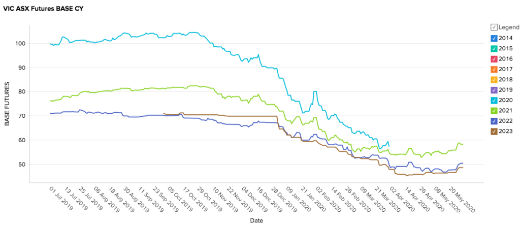 Victoria Energy Market Prices - May 2020