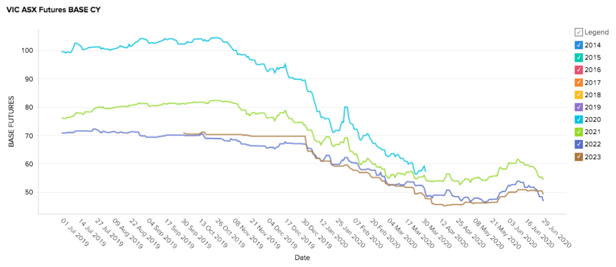 June 2020 Market Update - Victoria Electricity Futures Prices