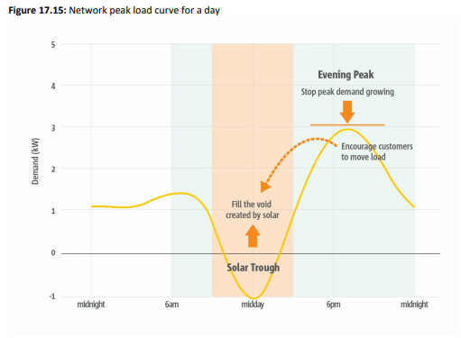 Chart showing electricity network peak load curve in South Australia