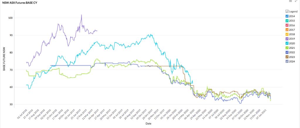 NSW energy market for 2021 - futures prices