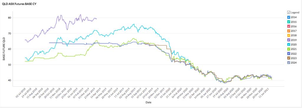 Queensland 2021 energy market - futures prices