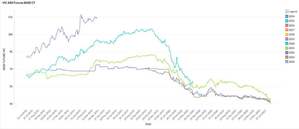 Victoria 2021 energy market - futures prices