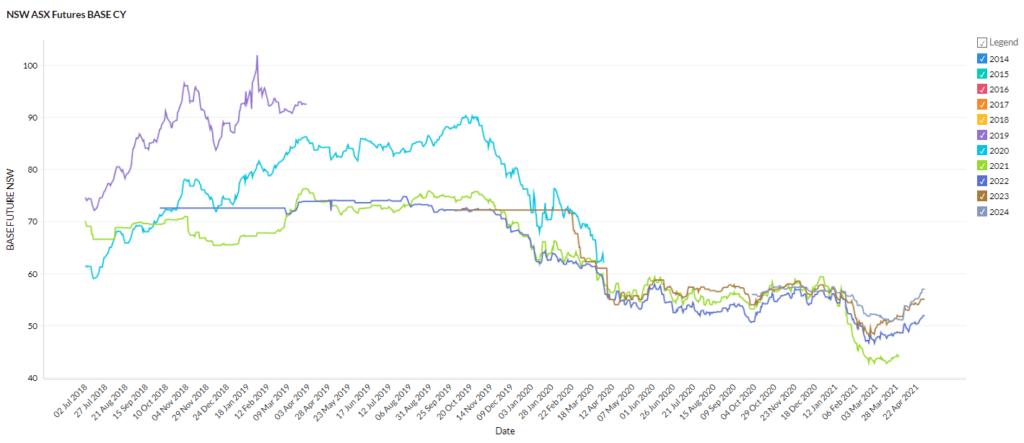 NSW April 2021 energy market prices