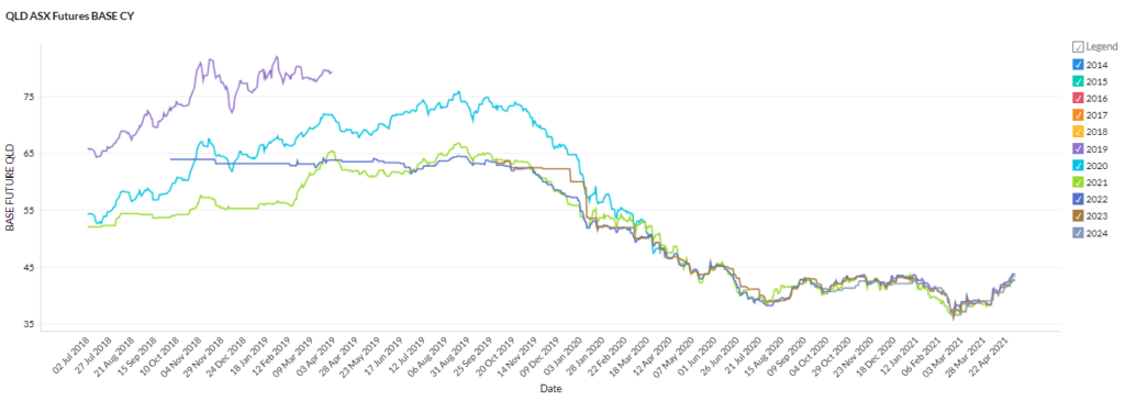 QLD April 2021 energy market prices
