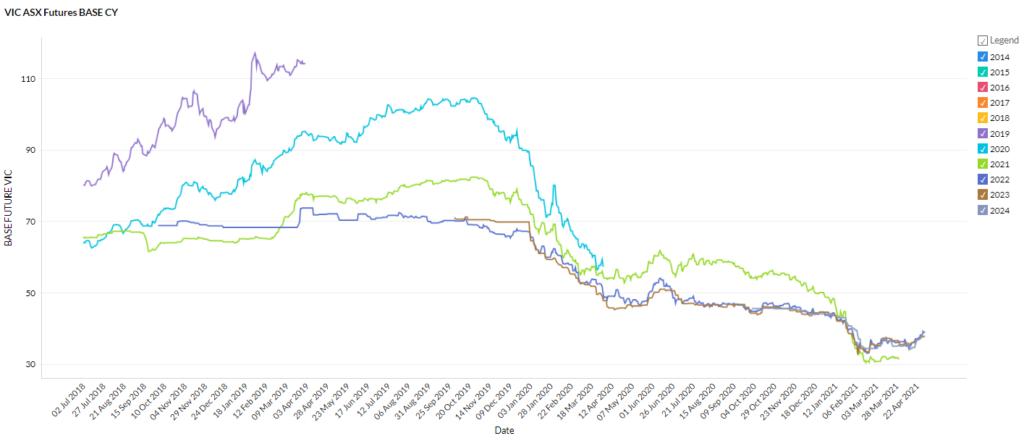 VIC April 2021 energy market prices