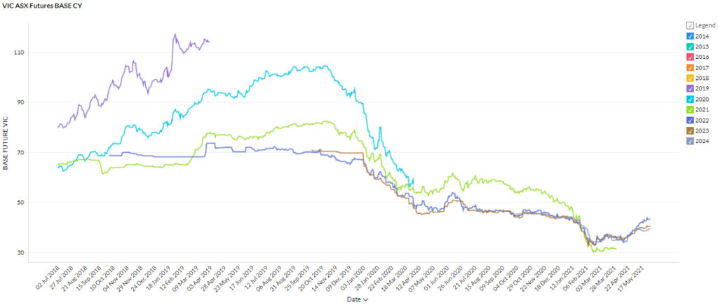 May 2021 Electricity Market Rates - VIC