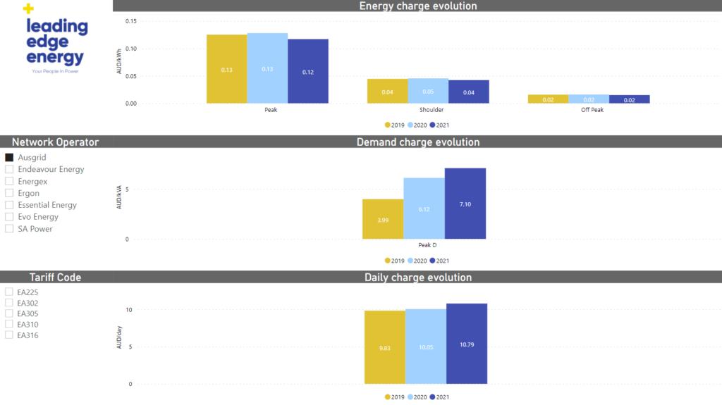 Network Tariffs Change Visualisation
