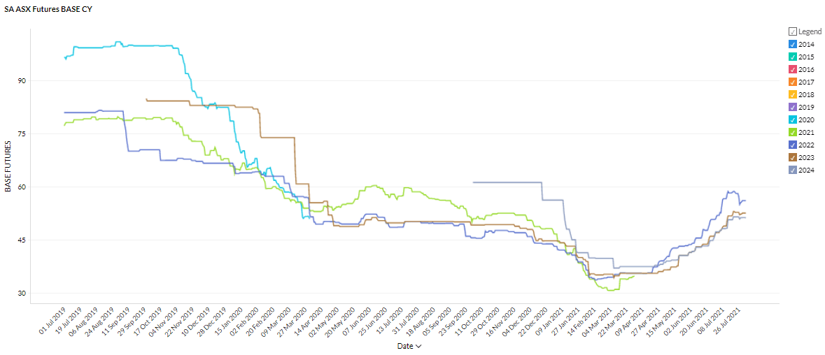 South Australia Futures Prices in the July 2021 Energy Market