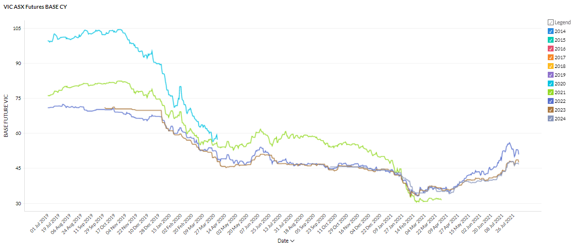 Victoria Futures Prices in the July 2021 Energy Market